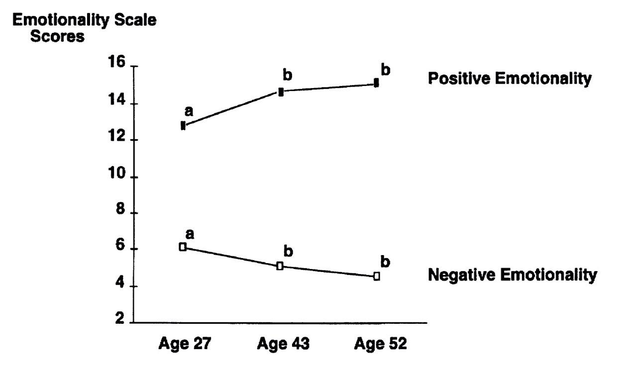 Vieillir heureux : étude de 1998